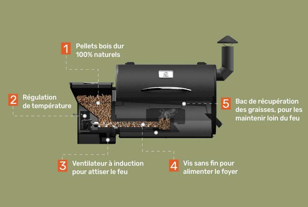 comment ca marche barbecue pellets